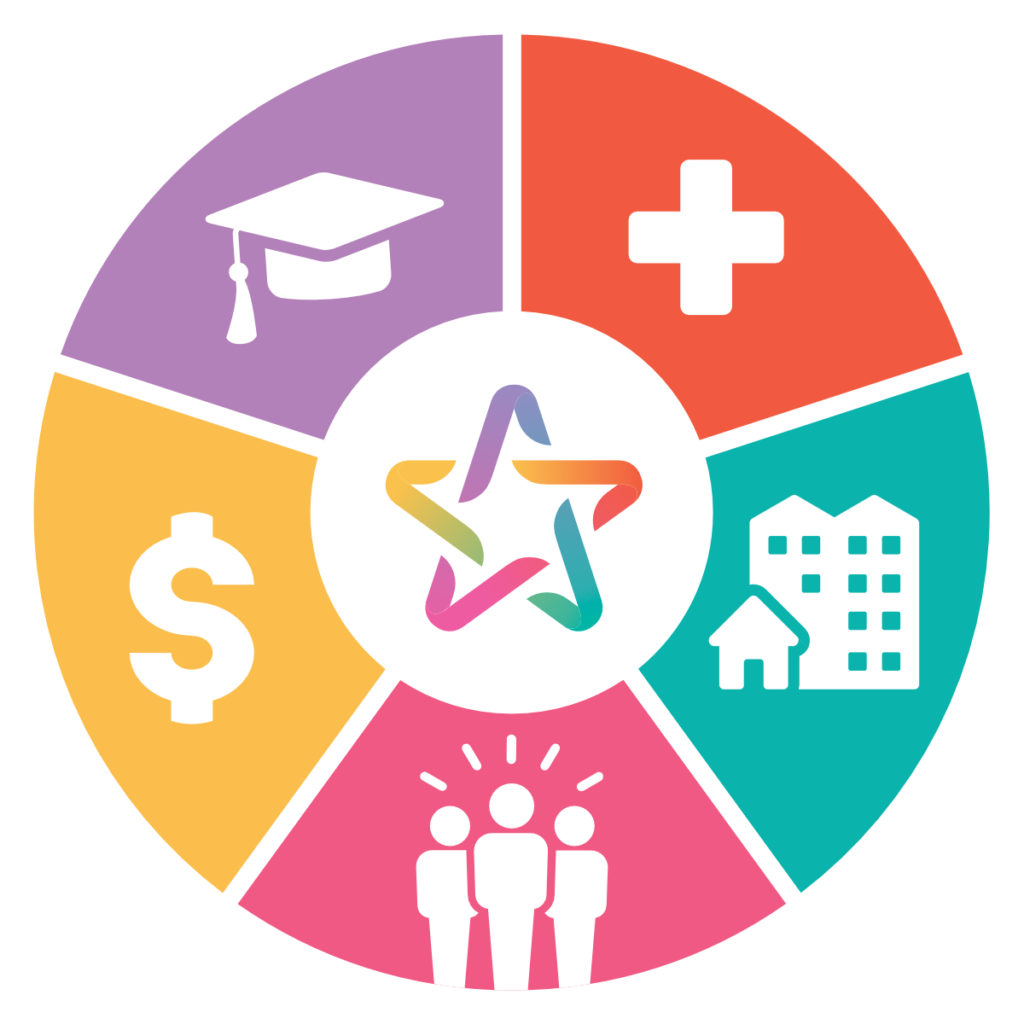 ourAACN Social Determinants of Health model